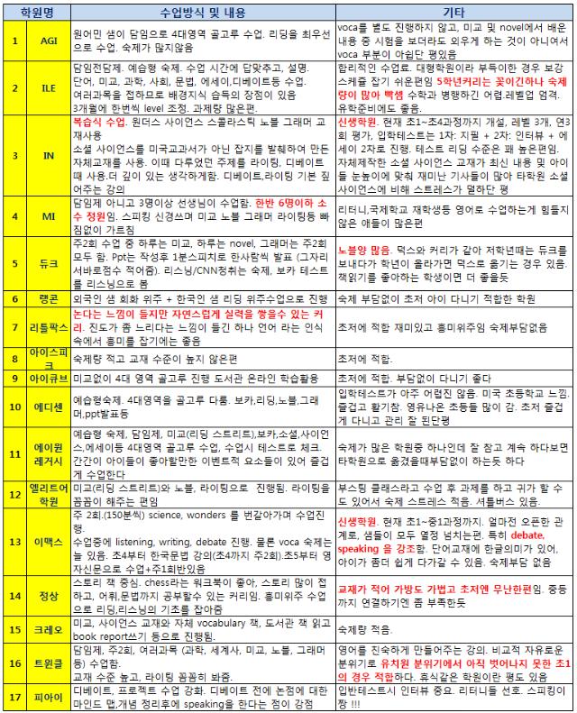 초저영어학원리스트.PNG