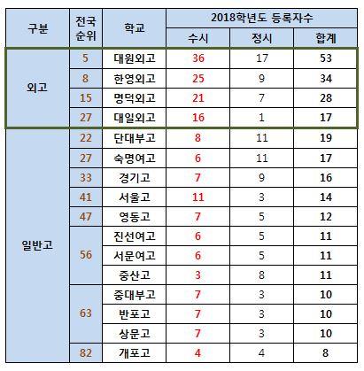 10.주요외고일반고설대등록자수.JPG