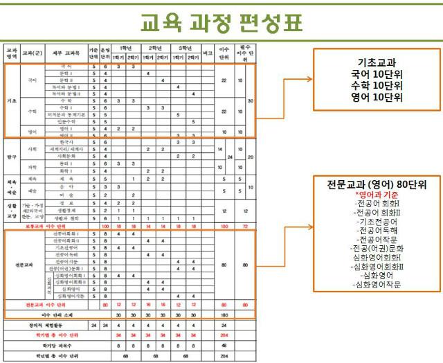 6.대원외고교과편성표.JPG