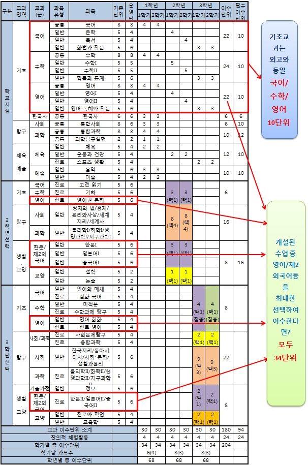 7.단대부고교과편성표.JPG