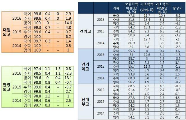 8.고교성취도비교.JPG