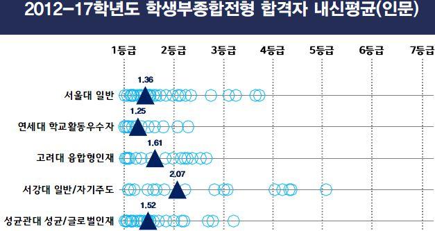 7.5개대학종합격자내신평균.jpg